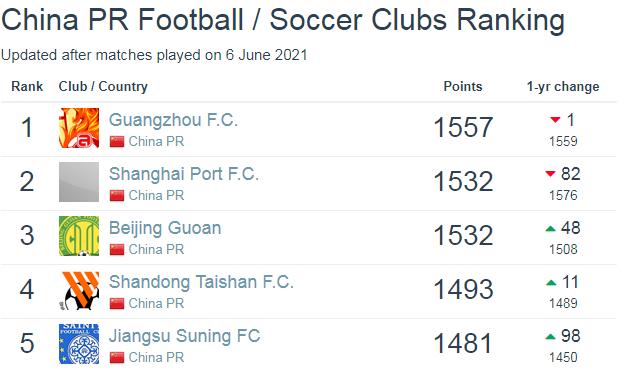 亚洲俱乐部排名:广州队第8 海港第11国安12