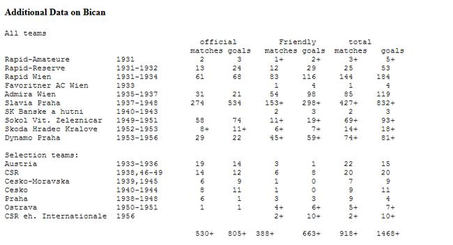 RSSSF对比灿进球数据的详细研究
