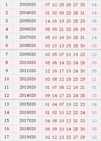双色球020期历史同期号码汇总
