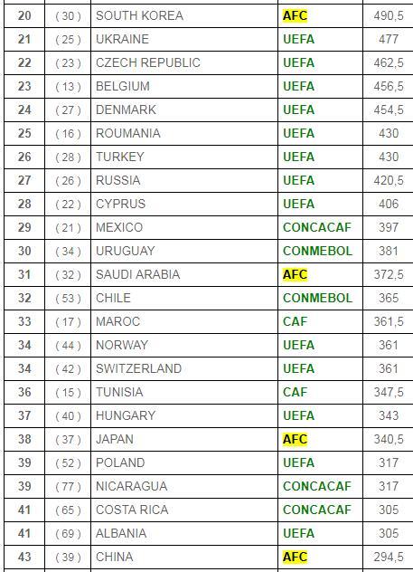2020世界联赛排行榜。注:()内为上一年排名