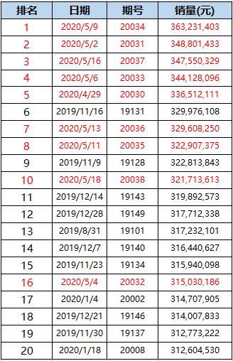 大乐透单期销量TOP20