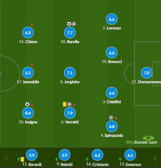 意大利球员评分