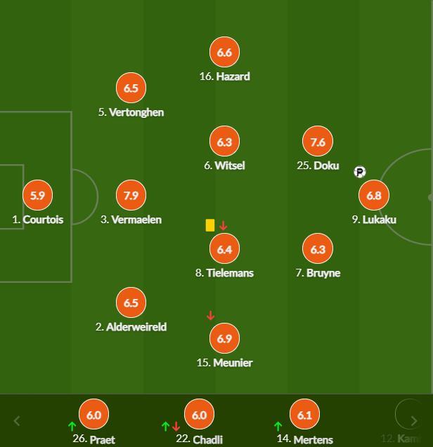 比利时球员评分