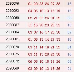 双色球近10期周二奖号分布:蓝球15连开2期