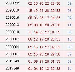 双色球近10期周四奖号分布:质数蓝球连开3期