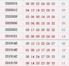 双色球近10期周二奖号分布:红球连号形态近5期中4期