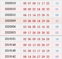 双色球近10期周二奖号分布:蓝球奇码连开3期
