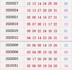双色球近10期周二奖号分布:红球凤尾1路码连开4期