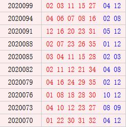 大乐透近10期周六奖号分布:后区12热开6期