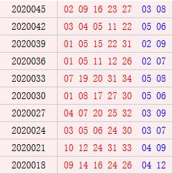 大乐透近10期周三奖号分布:后区03 05均热开3次