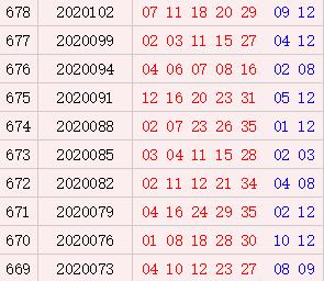 大乐透近10期周六奖号分布:后区12热开6次