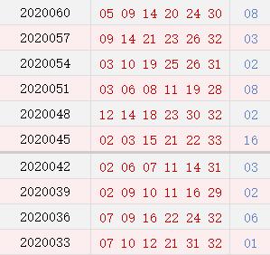 双色球近10期周二奖号分布:奇数龙头连开4期