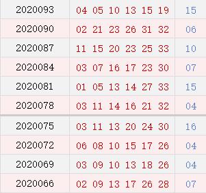 双色球近10期周二奖号分布:红球同尾号连开9期
