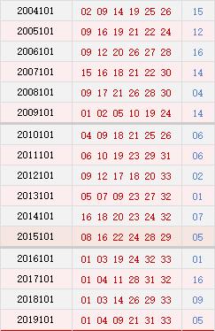 双色球101期历史同期号码汇总