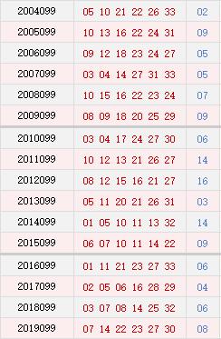 双色球099期历史同期号码汇总