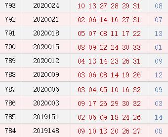 双色球近10期周二奖号分布:红球连号走热