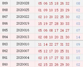 双色球近10期周四奖号分布:龙头02热开4次