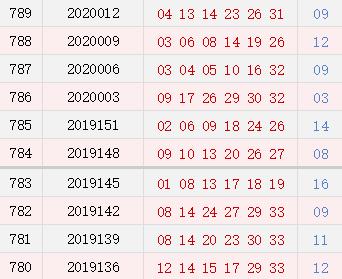 双色球近10期周二奖号分布:凤尾33连开3期
