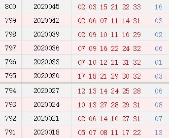 双色球近10期周二奖号分布:龙头02连开3期