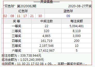 [公益彩票]三哥双色球第20083期:龙头02 凤尾30