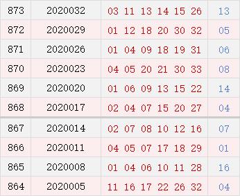 双色球近10期周日奖号分布:红球连号热开7期
