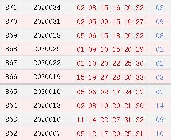 双色球近10期周四奖号分布:龙头02连开两期