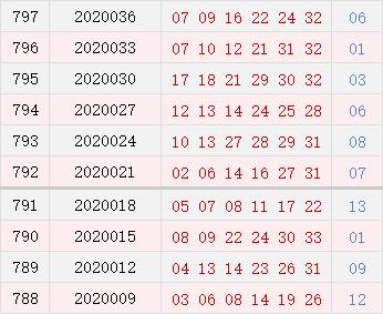 双色球近10期周二奖号分布:龙头尾7连开3期
