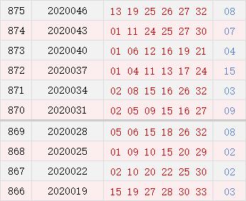 双色球近10期周四奖号分布:龙头01 02热出