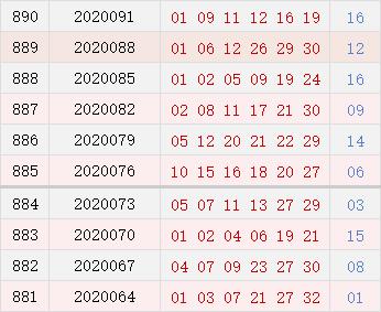 双色球近10期周四奖号分布:龙头01连开3期
