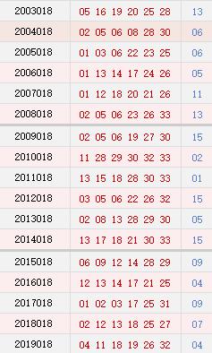 双色球018期历史同期号码汇总