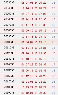 双色球038期历史同期号码汇总