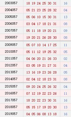 双色球057期历史同期号码汇总