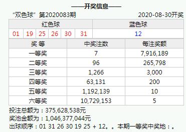 [公益彩票]三哥双色球第20084期:红球偶数强势回补