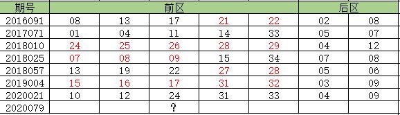 前区全偶组合形态后一期号码统计