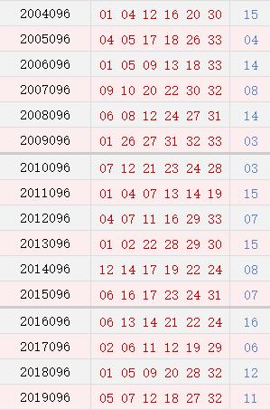 双色球096期历史同期号码汇总
