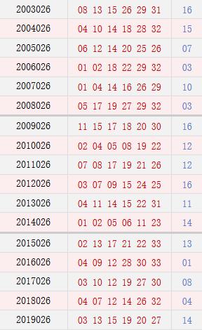 双色球026期历史同期号码汇总